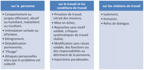 harcelement au travail classification