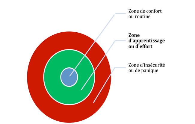 zone d'apprentissage